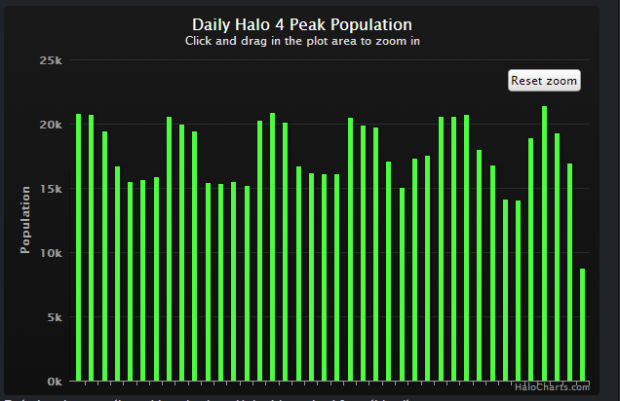 halo users 1 year