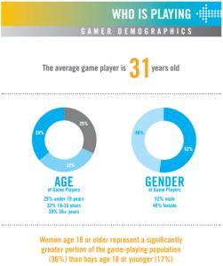 gamer stats